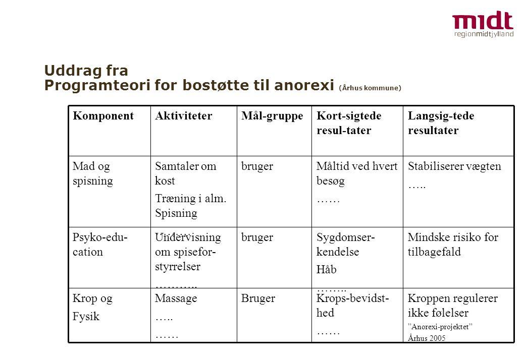 Uddrag fra Programteori for bostøtte til anorexi (Århus kommune)  Kroppen regulerer ikke følelser Anorexi-projektet Århus 2005 Mindske risiko for tilbagefald Stabiliserer vægten …..