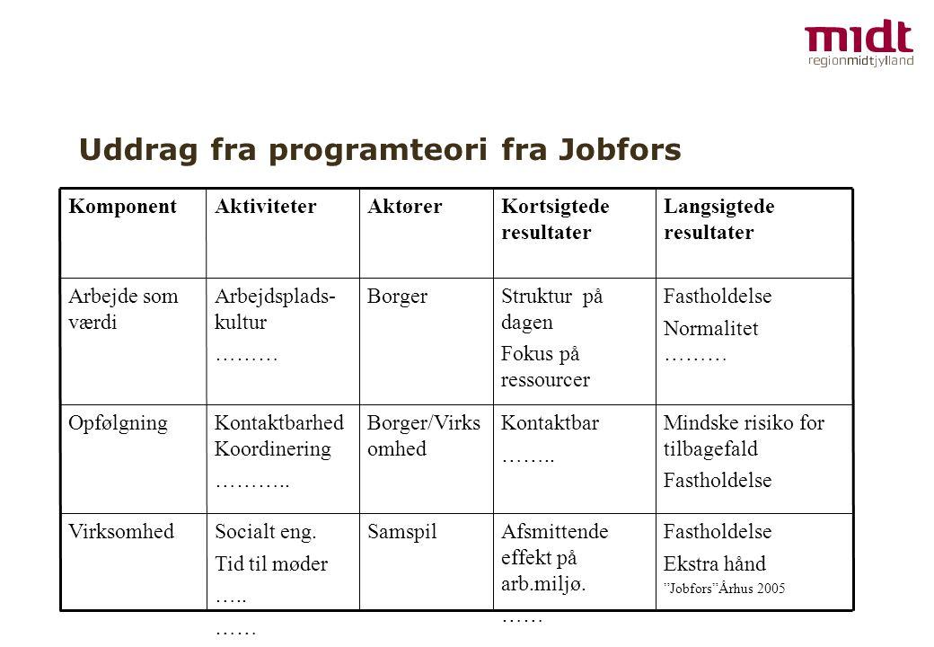 Uddrag fra programteori fra Jobfors Fastholdelse Ekstra hånd Jobfors Århus 2005 Mindske risiko for tilbagefald Fastholdelse Normalitet ……… Langsigtede resultater Afsmittende effekt på arb.miljø.