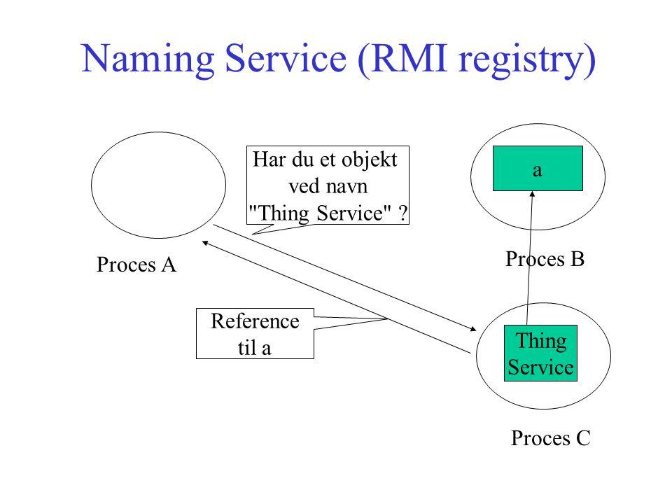Naming Service (RMI registry) a Proces A Proces B Thing Service Proces C Har du et objekt ved navn Thing Service .