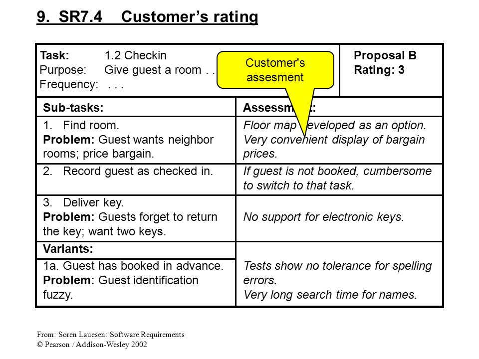 9. SR7.4 Customer's rating Sub-tasks: 1.Find room.