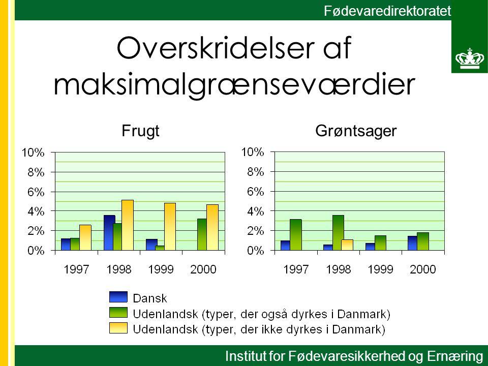 Fødevaredirektoratet Overskridelser af maksimalgrænseværdier FrugtGrøntsager Institut for Fødevaresikkerhed og Ernæring