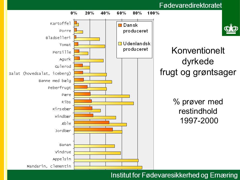 Fødevaredirektoratet Konventionelt dyrkede frugt og grøntsager % prøver med restindhold 1997-2000 Institut for Fødevaresikkerhed og Ernæring