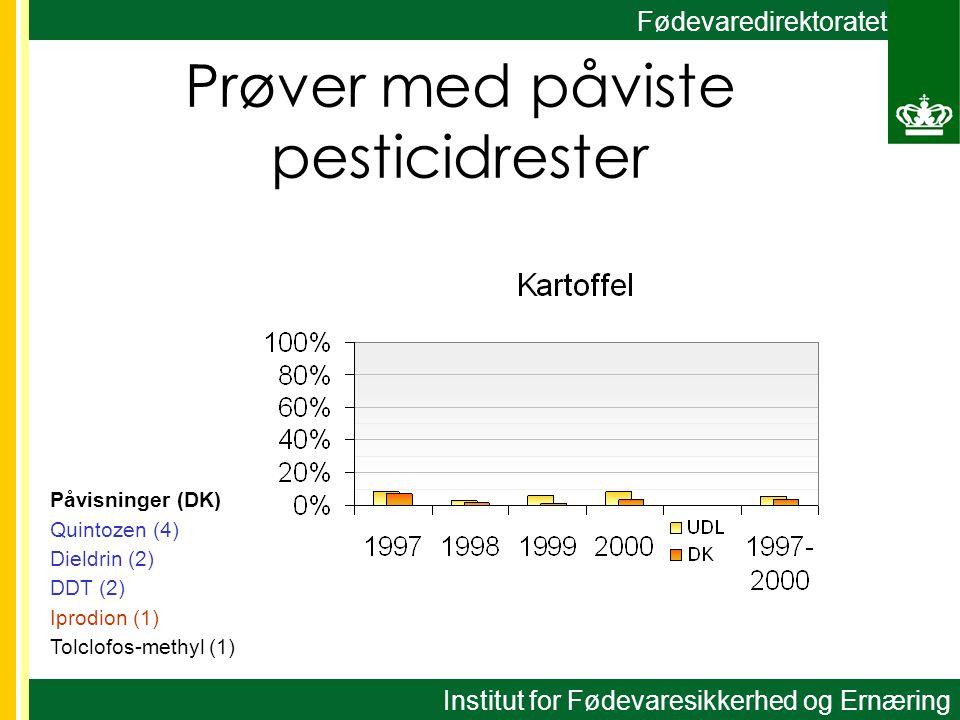 Fødevaredirektoratet Påvisninger (DK) Quintozen (4) Dieldrin (2) DDT (2) Iprodion (1) Tolclofos-methyl (1) Prøver med påviste pesticidrester Institut for Fødevaresikkerhed og Ernæring