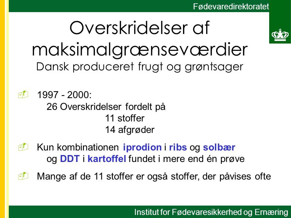 Fødevaredirektoratet Overskridelser af maksimalgrænseværdier Dansk produceret frugt og grøntsager  1997 - 2000: 26 Overskridelser fordelt på 11 stoffer 14 afgrøder  Kun kombinationen iprodion i ribs og solbær og DDT i kartoffel fundet i mere end én prøve  Mange af de 11 stoffer er også stoffer, der påvises ofte Institut for Fødevaresikkerhed og Ernæring
