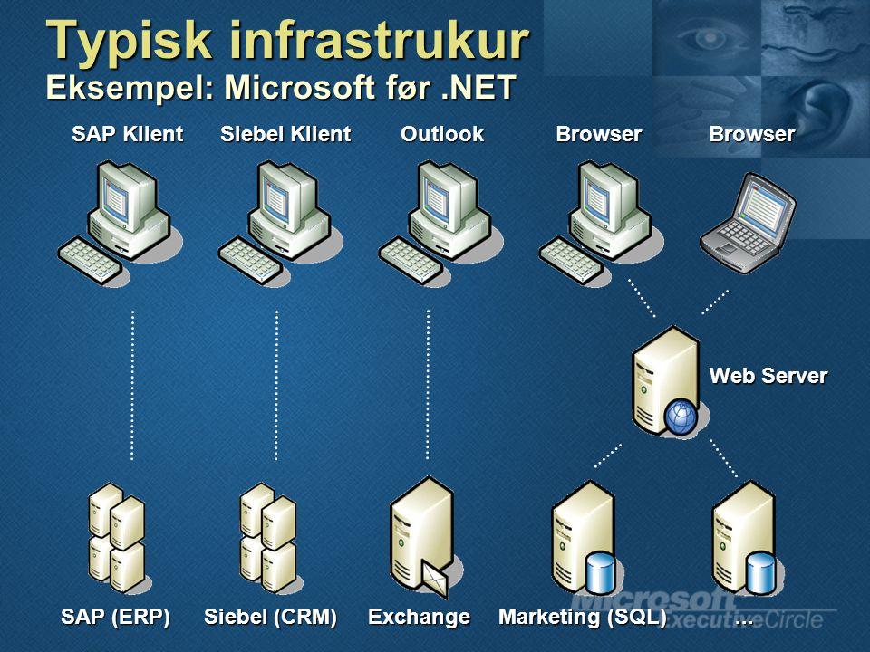 Typisk infrastrukur Eksempel: Microsoft før.NET SAP Klient Siebel Klient OutlookBrowserBrowser SAP (ERP) Siebel (CRM) Exchange Marketing (SQL)...