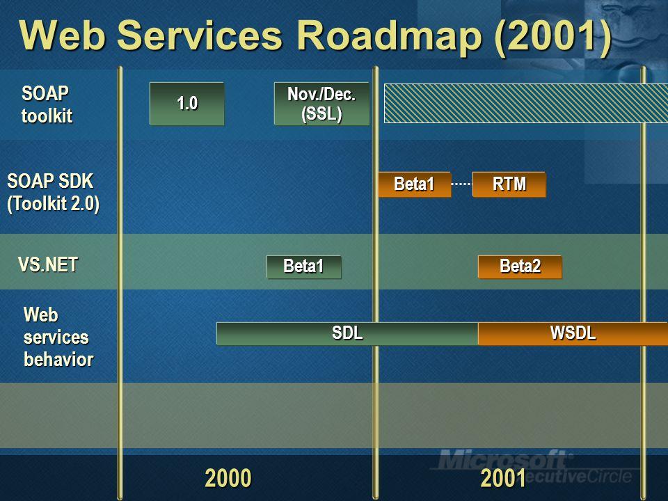 Web Services Roadmap (2001) SOAPtoolkit SOAP SDK (Toolkit 2.0) Nov./Dec.(SSL) 20002001 VS.NET Web services behavior Beta1 1.0 Beta2Beta1 SDLWSDL RTM