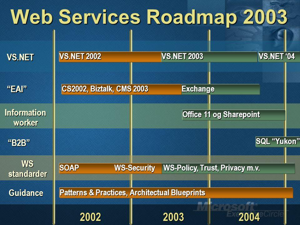 Web Services Roadmap 2003 EAI 20022003 VS.NET Exchange CS2002, Biztalk, CMS 2003 2004 VS.NET 2002 Information worker Office 11 og Sharepoint B2B SQL Yukon WS standarder WS-Policy, Trust, Privacy m.v.