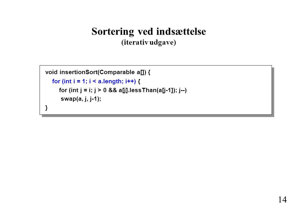 14 void insertionSort(Comparable a[]) { for (int i = 1; i < a.length; i++) { for (int j = i; j > 0 && a[j].lessThan(a[j-1]); j--) swap(a, j, j-1); } Sortering ved indsættelse (iterativ udgave)