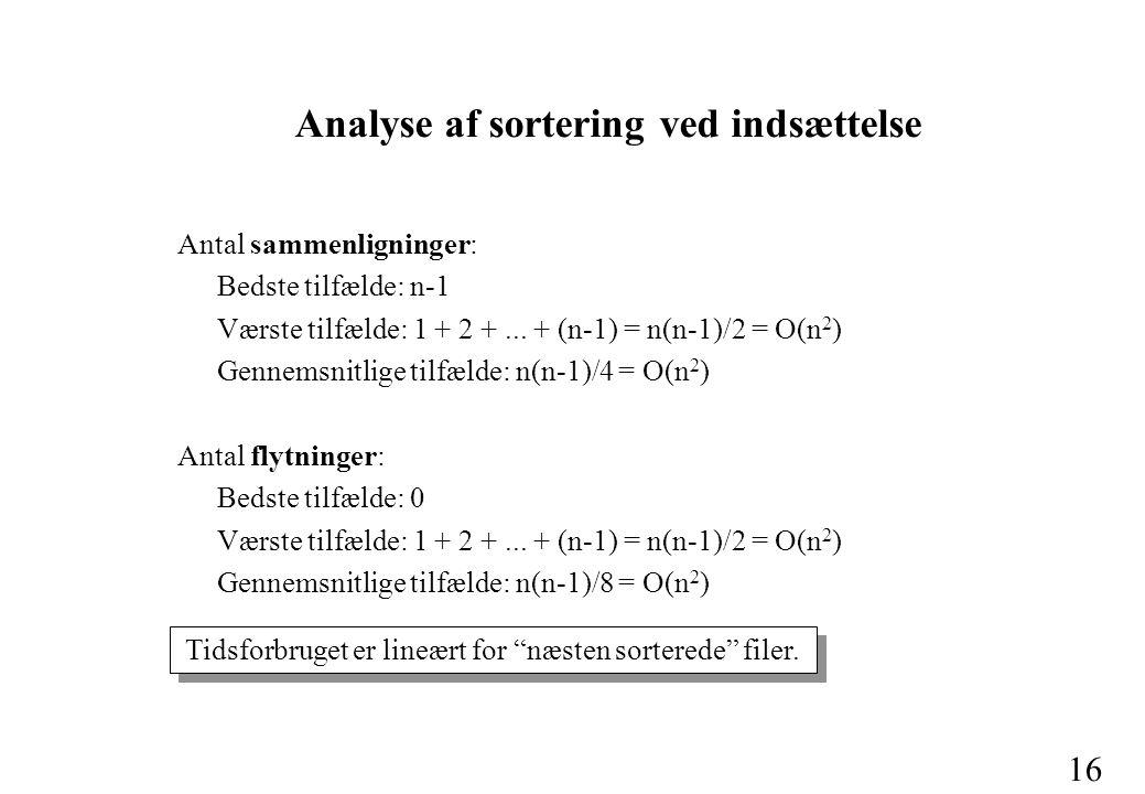 16 Analyse af sortering ved indsættelse Antal sammenligninger: Bedste tilfælde: n-1 Værste tilfælde: 1 + 2 +...