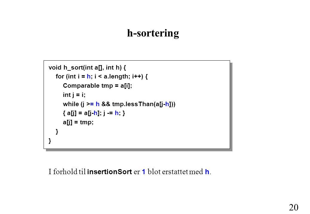 20 h-sortering void h_sort(int a[], int h) { for (int i = h; i < a.length; i++) { Comparable tmp = a[i]; int j = i; while (j >= h && tmp.lessThan(a[j-h])) { a[j] = a[j-h]; j -= h; } a[j] = tmp; } I forhold til insertionSort er 1 blot erstattet med h.