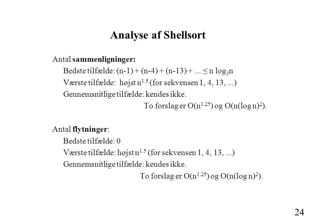 24 Analyse af Shellsort Antal sammenligninger: Bedste tilfælde: (n-1) + (n-4) + (n-13) +...