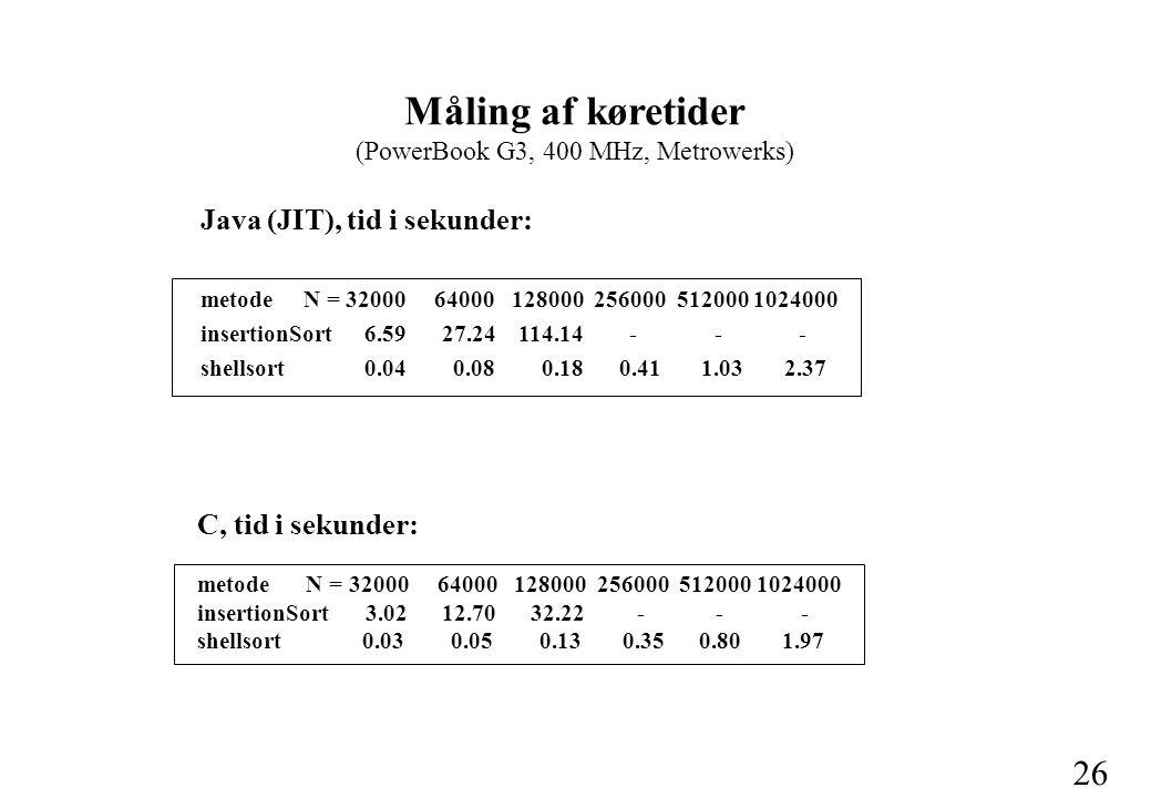 26 Java (JIT), tid i sekunder: metode N = 32000 64000 128000 256000 512000 1024000 insertionSort 6.59 27.24 114.14 - - - shellsort 0.04 0.08 0.18 0.41 1.03 2.37 Måling af køretider (PowerBook G3, 400 MHz, Metrowerks) C, tid i sekunder: metode N = 32000 64000 128000 256000 512000 1024000 insertionSort 3.02 12.70 32.22 - - - shellsort 0.03 0.05 0.13 0.35 0.80 1.97