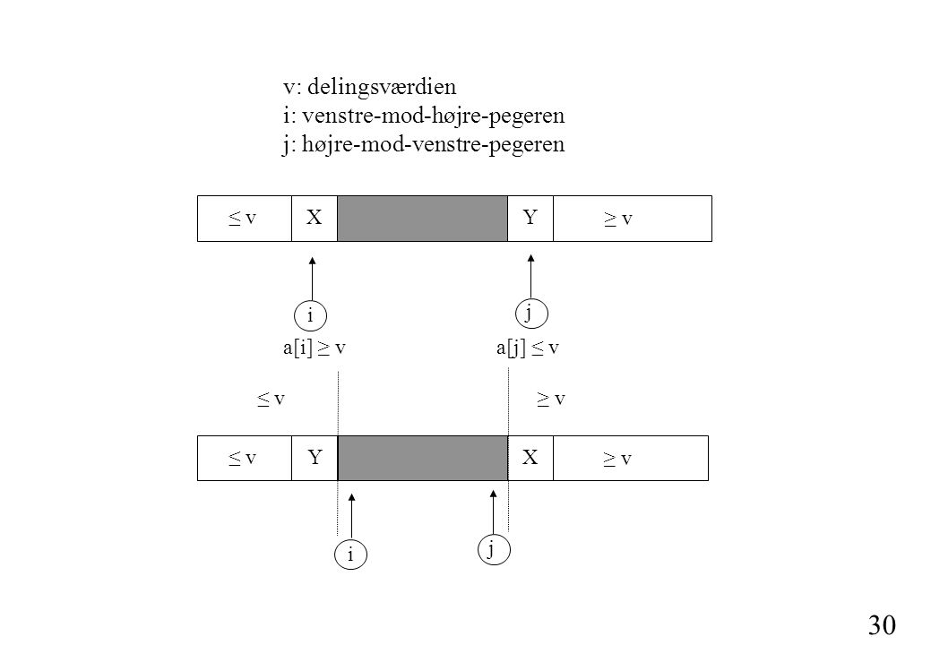 30 v: delingsværdien i: venstre-mod-højre-pegeren j: højre-mod-venstre-pegeren i j ≤ v ≥ v a[i] ≥ va[j] ≤ v XY i j ≤ v ≥ v YX ≤ v≥ v