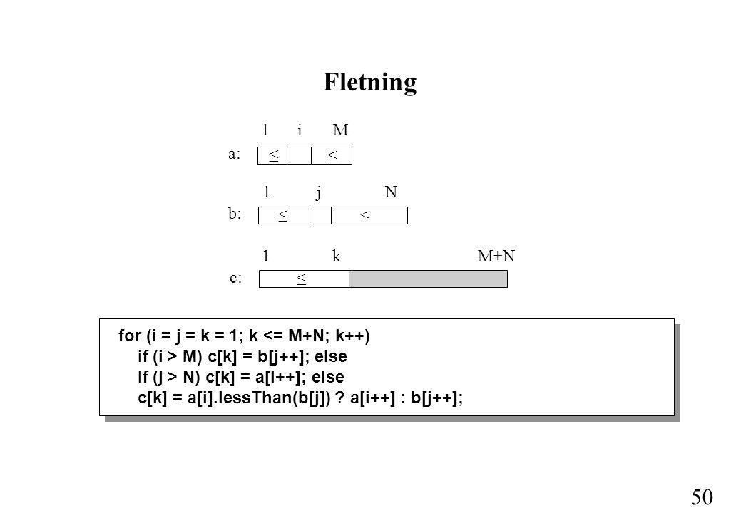 50 Fletning for (i = j = k = 1; k <= M+N; k++) if (i > M) c[k] = b[j++]; else if (j > N) c[k] = a[i++]; else c[k] = a[i].lessThan(b[j]) .