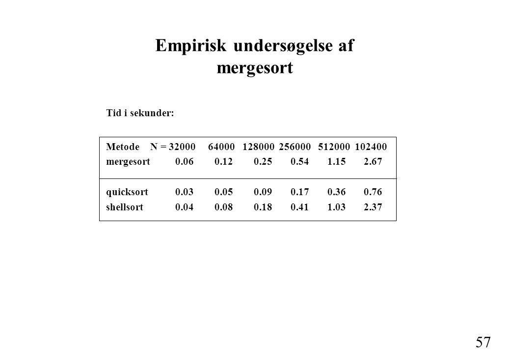 57 Tid i sekunder: Metode N = 32000 64000 128000 256000 512000 102400 mergesort 0.06 0.12 0.25 0.54 1.15 2.67 quicksort 0.03 0.05 0.09 0.17 0.36 0.76 shellsort 0.04 0.08 0.18 0.41 1.03 2.37 Empirisk undersøgelse af mergesort