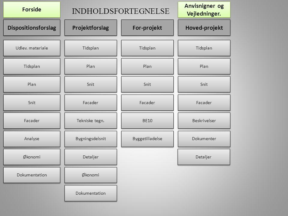 INDHOLDSFORTEGNELSE Dispositionsforslag Projektforslag For-projekt Hoved-projekt Udlev.