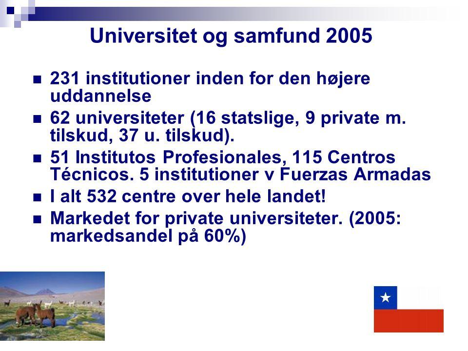 Universitet og samfund 2005 231 institutioner inden for den højere uddannelse 62 universiteter (16 statslige, 9 private m.