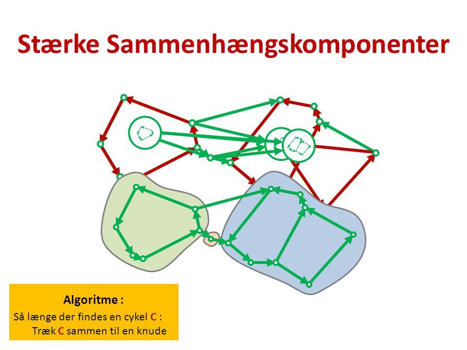 Algoritme : Så længe der findes en cykel C : Træk C sammen til en knude Stærke Sammenhængskomponenter