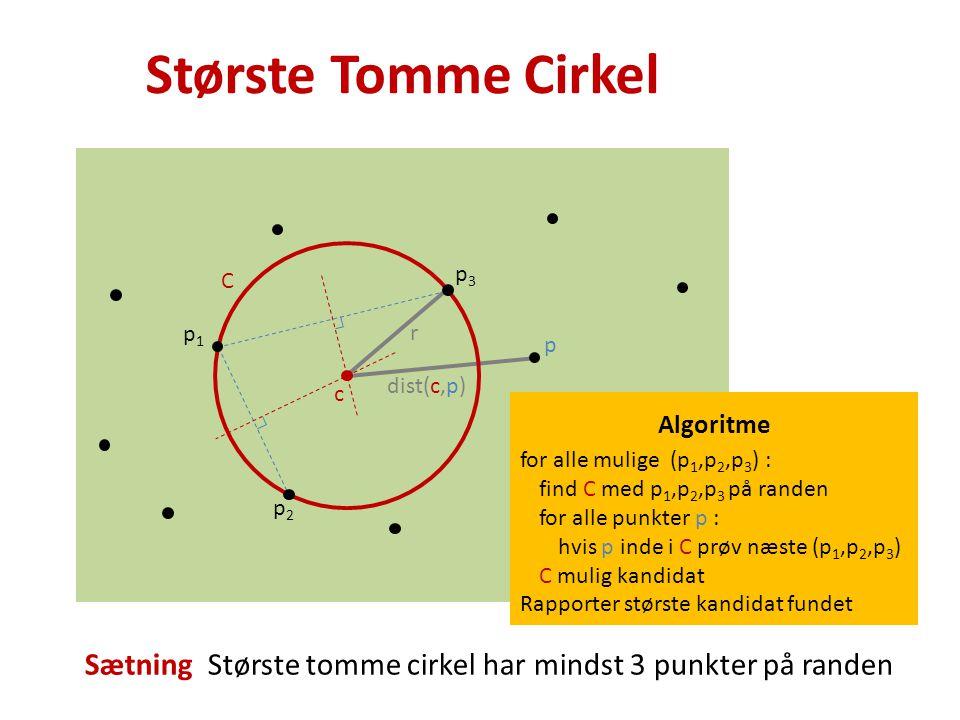 Største Tomme Cirkel Sætning Største tomme cirkel har mindst 3 punkter på randen p3p3 p2p2 p1p1 r Algoritme for alle mulige (p 1,p 2,p 3 ) : find C med p 1,p 2,p 3 på randen for alle punkter p : hvis p inde i C prøv næste (p 1,p 2,p 3 ) C mulig kandidat Rapporter største kandidat fundet C c p dist(c,p)
