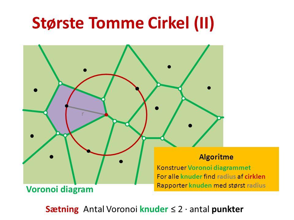 Største Tomme Cirkel (II) Voronoi diagram Algoritme Konstruer Voronoi diagrammet For alle knuder find radius af cirklen Rapporter knuden med størst radius Sætning Antal Voronoi knuder ≤ 2 · antal punkter r