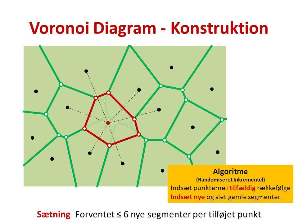 Voronoi Diagram - Konstruktion Algoritme (Randomiseret Inkrementel) Indsæt punkterne i tilfældig rækkefølge Indsæt nye og slet gamle segmenter Sætning Forventet ≤ 6 nye segmenter per tilføjet punkt