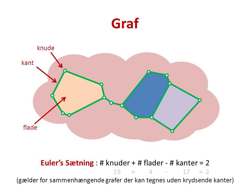 Graf Euler's Sætning : # knuder + # flader - # kanter = 2 15 + 4 - 17 = 2 (gælder for sammenhængende grafer der kan tegnes uden krydsende kanter) knude kant flade
