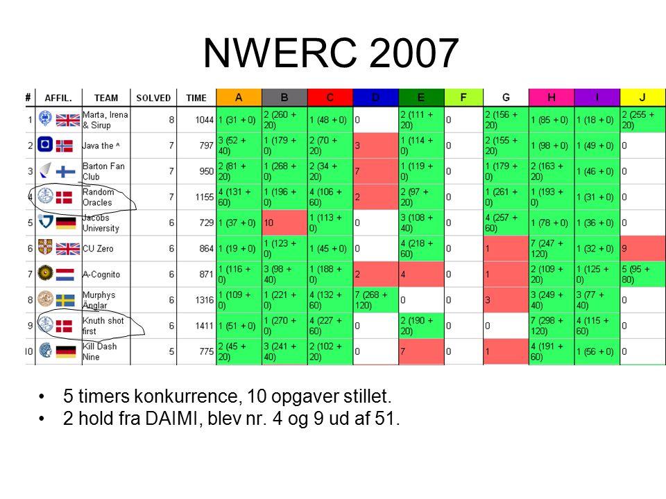 NWERC 2007 5 timers konkurrence, 10 opgaver stillet. 2 hold fra DAIMI, blev nr. 4 og 9 ud af 51.