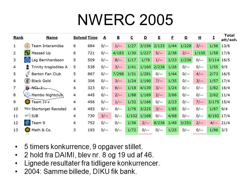 NWERC 2005 5 timers konkurrence, 9 opgaver stillet.