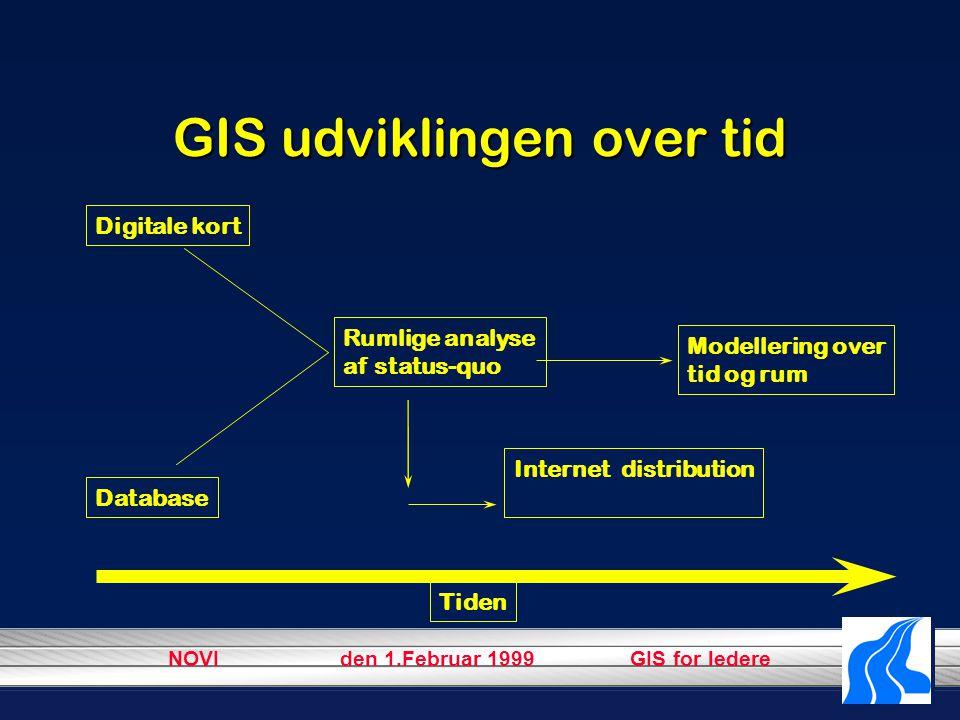 NOVI den 1.Februar 1999 GIS for ledere GIS udviklingen over tid Digitale kort Database Rumlige analyse af status-quo Modellering over tid og rum Tiden Internet distribution