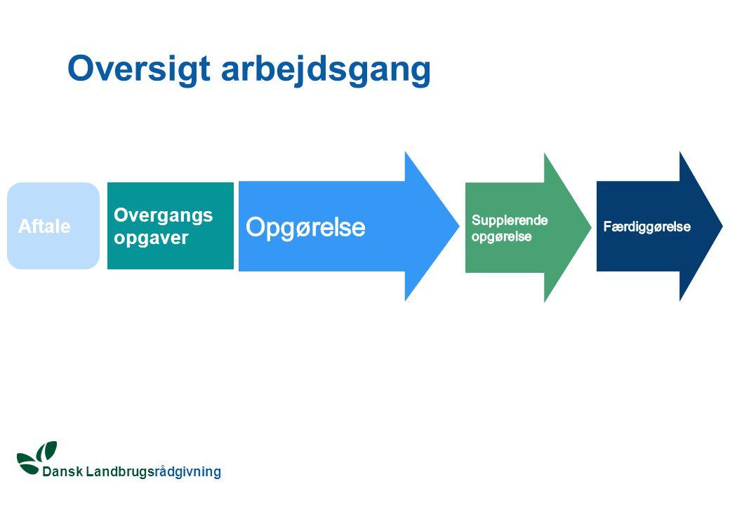 Dansk Landbrugsrådgivning Oversigt arbejdsgang Aftale Overgangs opgaver