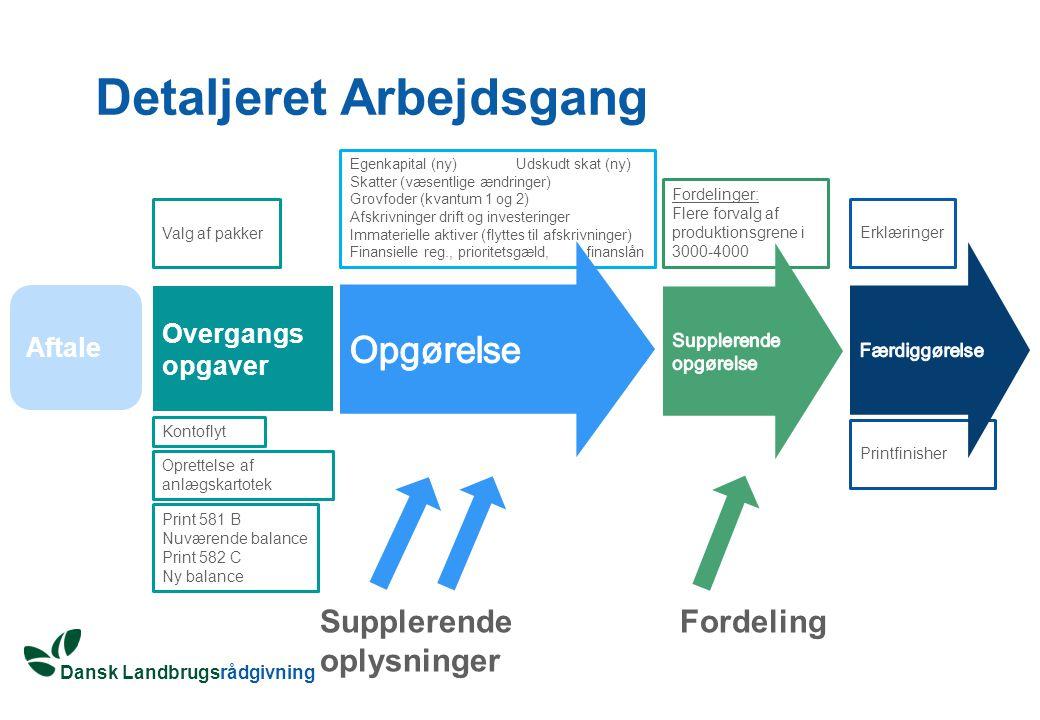 Dansk Landbrugsrådgivning Egenkapital (ny) Udskudt skat (ny) Skatter (væsentlige ændringer) Grovfoder (kvantum 1 og 2) Afskrivninger drift og investeringer Immaterielle aktiver (flyttes til afskrivninger) Finansielle reg., prioritetsgæld, finanslån Detaljeret Arbejdsgang Aftale Supplerende oplysninger Fordelinger: Flere forvalg af produktionsgrene i 3000-4000 Overgangs opgaver Print 581 B Nuværende balance Print 582 C Ny balance Kontoflyt Oprettelse af anlægskartotek Printfinisher Valg af pakker Erklæringer Fordeling
