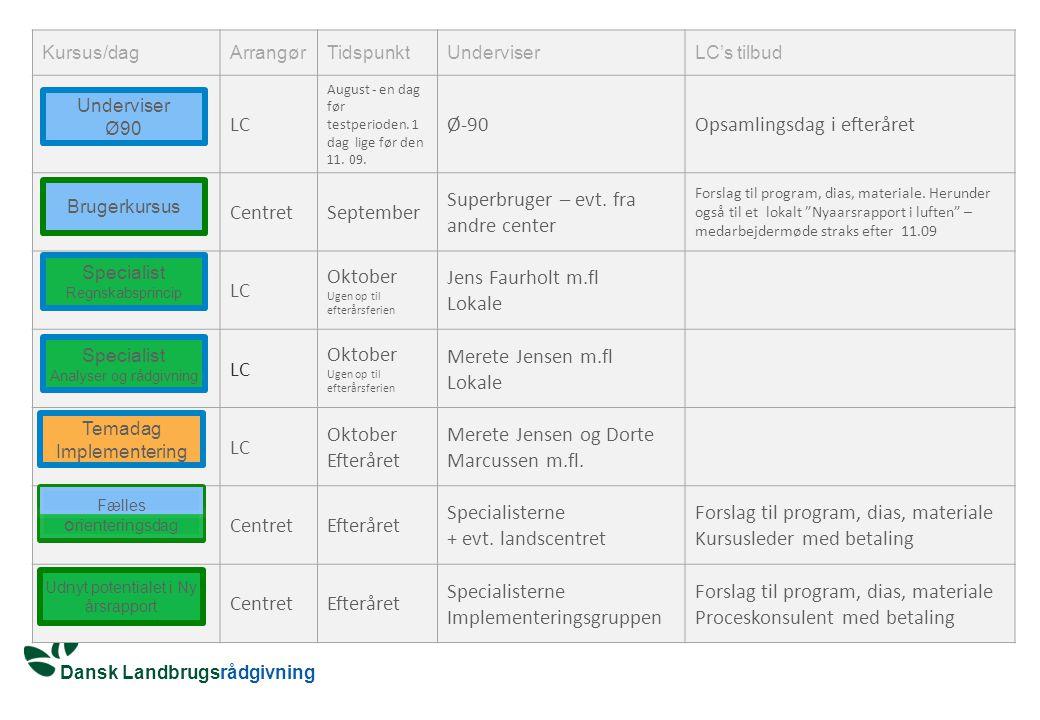Dansk Landbrugsrådgivning Kursus/dagArrangørTidspunktUnderviserLC's tilbud LC August - en dag før testperioden.