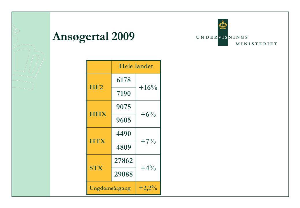 Ansøgertal 2009 Hele landet HF2 6178 +16% 7190 HHX 9075 +6% 9605 HTX 4490 +7% 4809 STX 27862 +4% 29088 Ungdomsårgang +2,2%