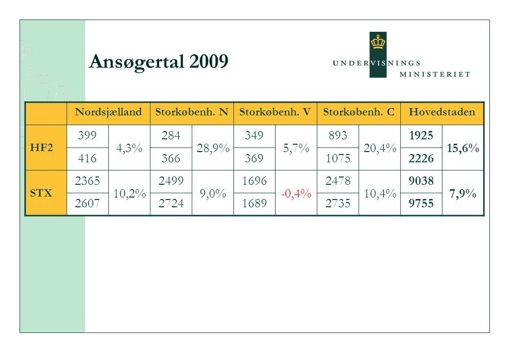 Ansøgertal 2009 NordsjællandStorkøbenh. NStorkøbenh.