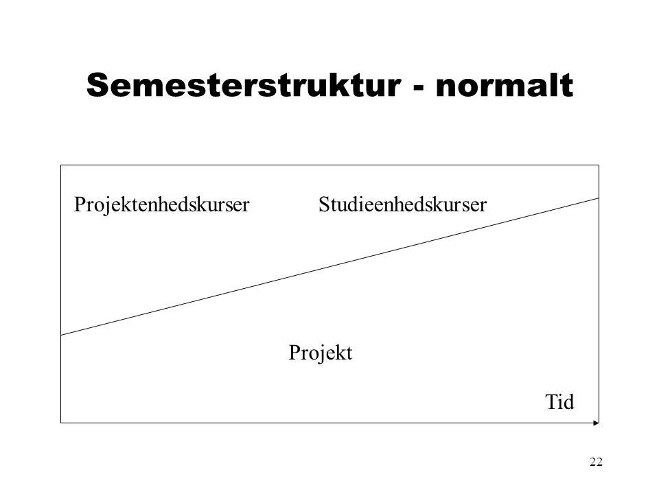 22 Semesterstruktur - normalt Projektenhedskurser Projekt Studieenhedskurser Tid