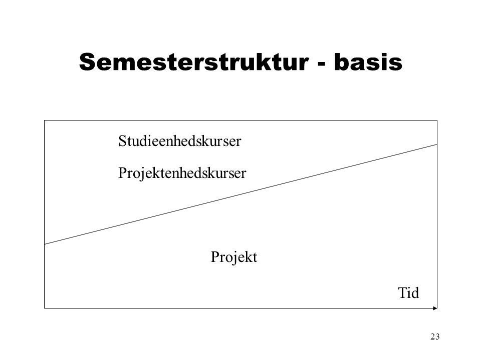 23 Semesterstruktur - basis Projektenhedskurser Projekt Studieenhedskurser Tid