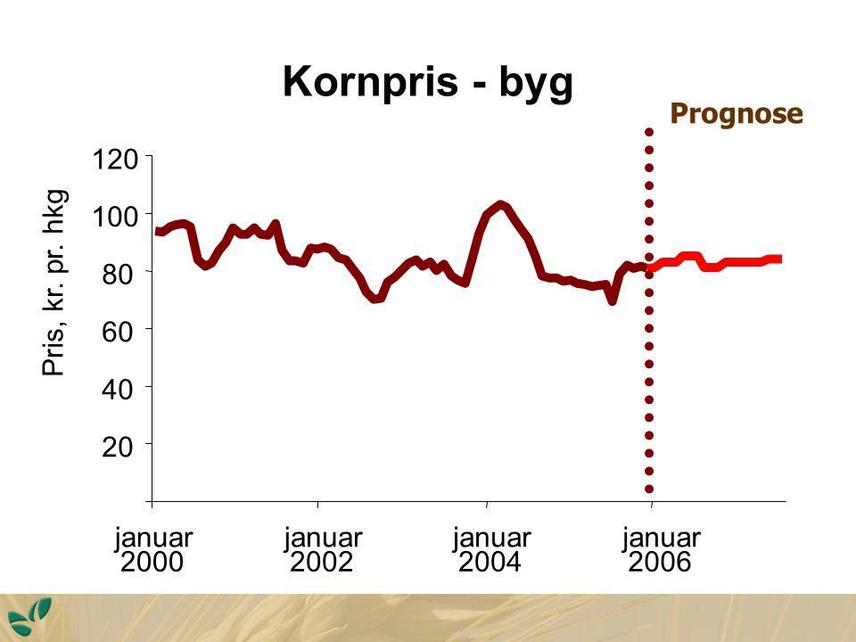 Kornpris - byg 20 40 60 80 100 120 januar 2000 januar 2002 januar 2004 januar 2006 Pris, kr.