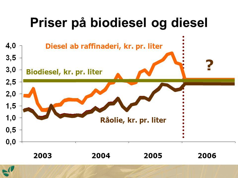 Priser på biodiesel og diesel 2003 2004 2005 2006 .