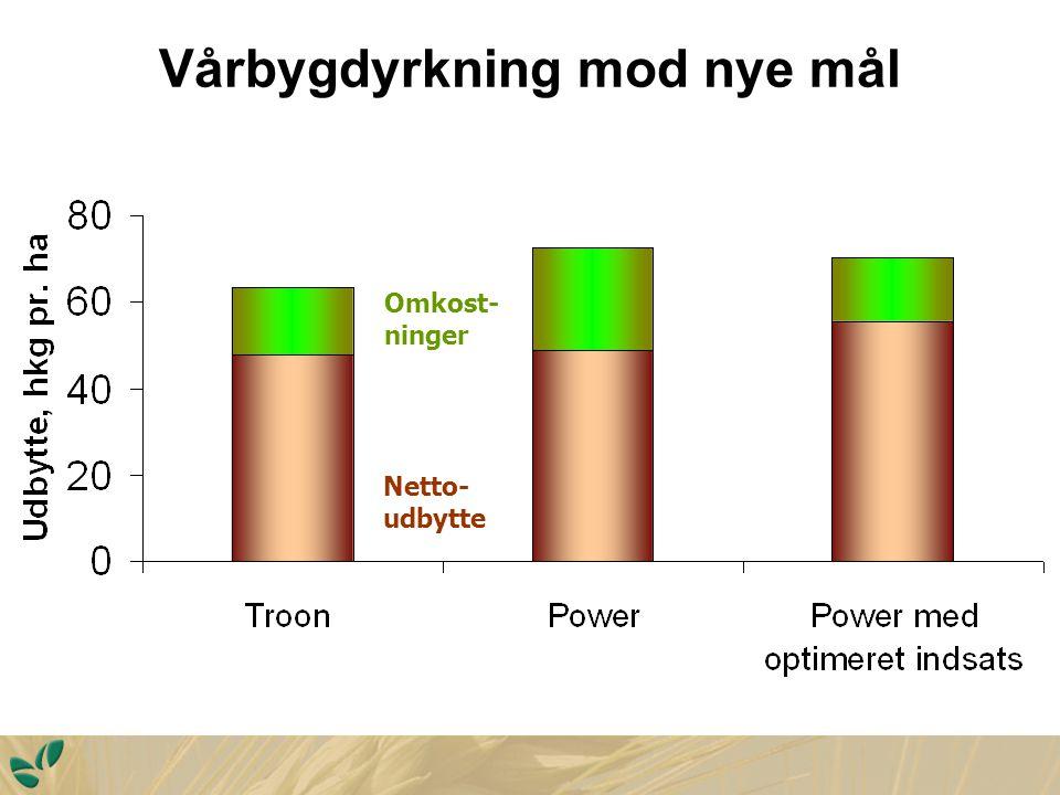 Vårbygdyrkning mod nye mål Netto- udbytte Omkost- ninger