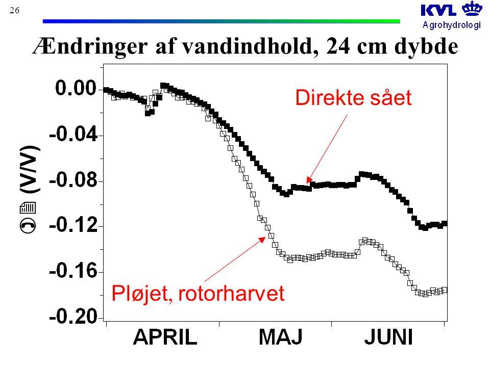 26  (V/V) Ændringer af vandindhold, 24 cm dybde Direkte sået Pløjet, rotorharvet