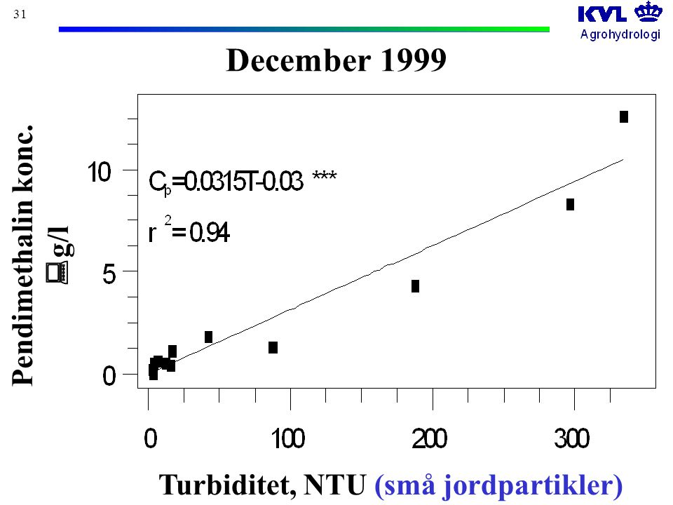 31 December 1999 Pendimethalin konc.  g/l Turbiditet, NTU (små jordpartikler)