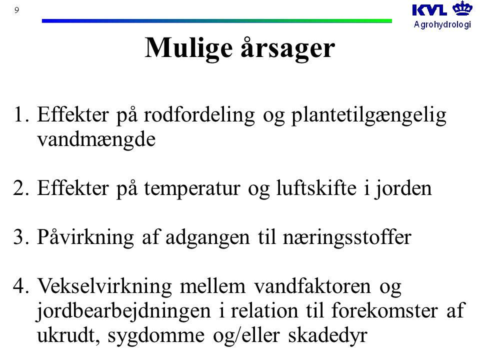 9 Mulige årsager 1.Effekter på rodfordeling og plantetilgængelig vandmængde 2.Effekter på temperatur og luftskifte i jorden 3.Påvirkning af adgangen til næringsstoffer 4.Vekselvirkning mellem vandfaktoren og jordbearbejdningen i relation til forekomster af ukrudt, sygdomme og/eller skadedyr