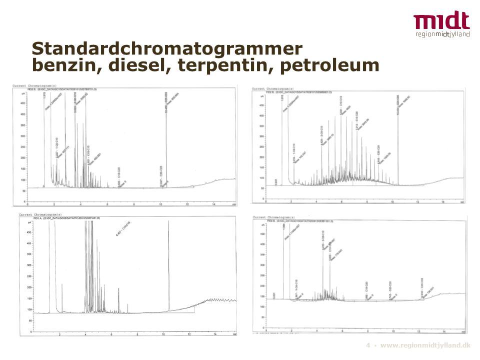 4 ▪ www.regionmidtjylland.dk Standardchromatogrammer benzin, diesel, terpentin, petroleum