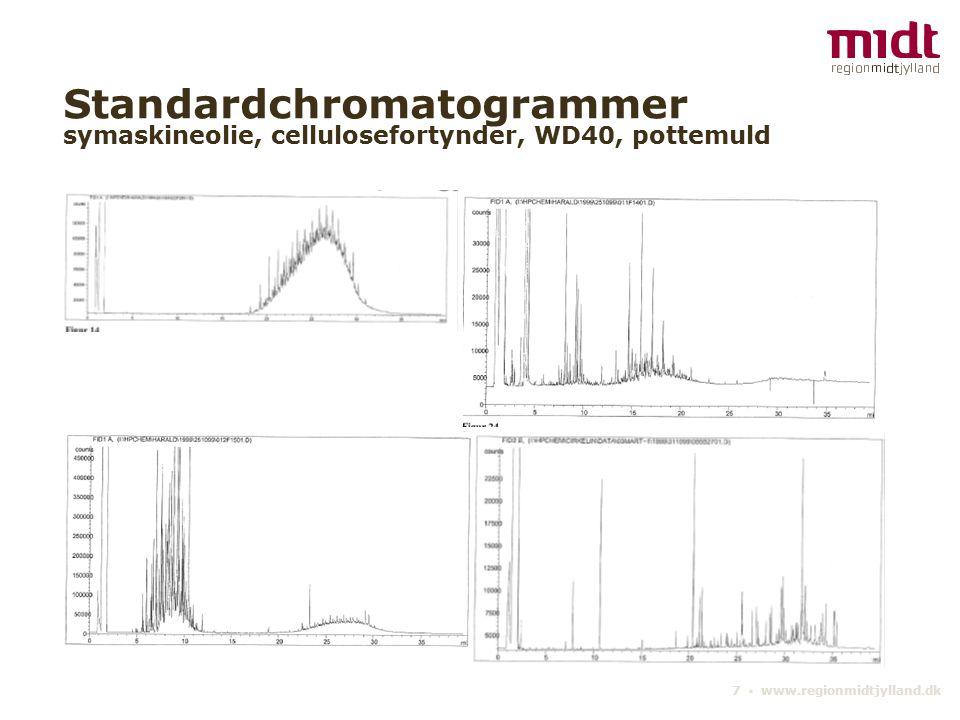 7 ▪ www.regionmidtjylland.dk Standardchromatogrammer symaskineolie, cellulosefortynder, WD40, pottemuld