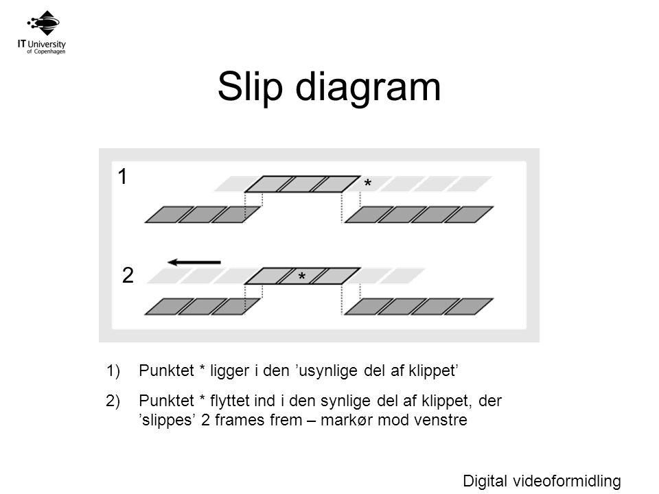 Digital videoformidling Slip diagram 1 2 * * 1)Punktet * ligger i den 'usynlige del af klippet' 2)Punktet * flyttet ind i den synlige del af klippet, der 'slippes' 2 frames frem – markør mod venstre