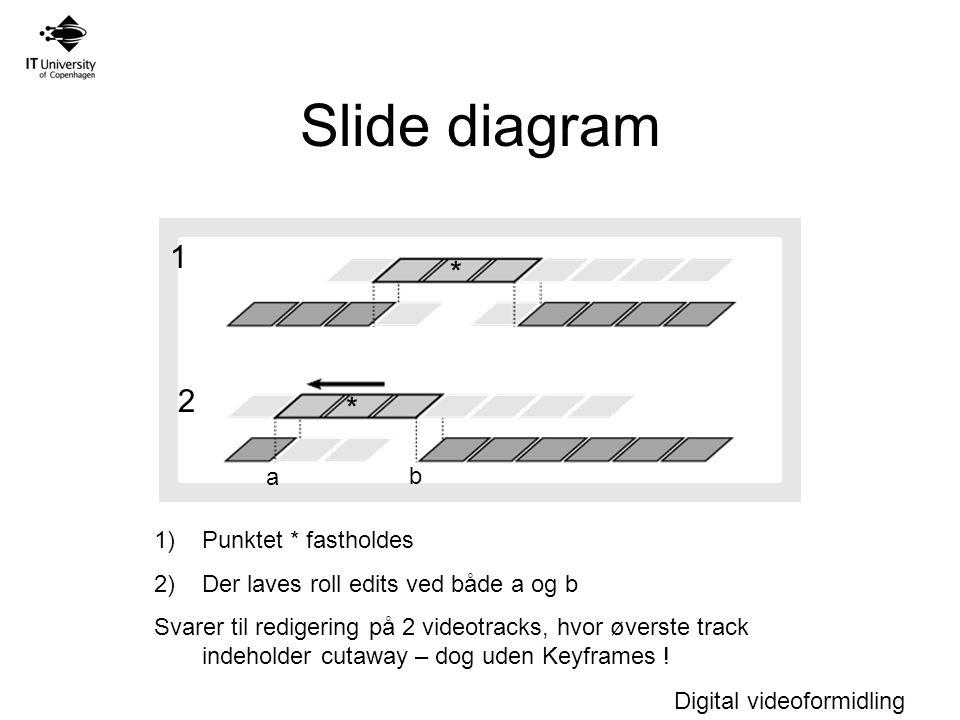 Digital videoformidling Slide diagram 1 2 * * 1)Punktet * fastholdes 2)Der laves roll edits ved både a og b Svarer til redigering på 2 videotracks, hvor øverste track indeholder cutaway – dog uden Keyframes .