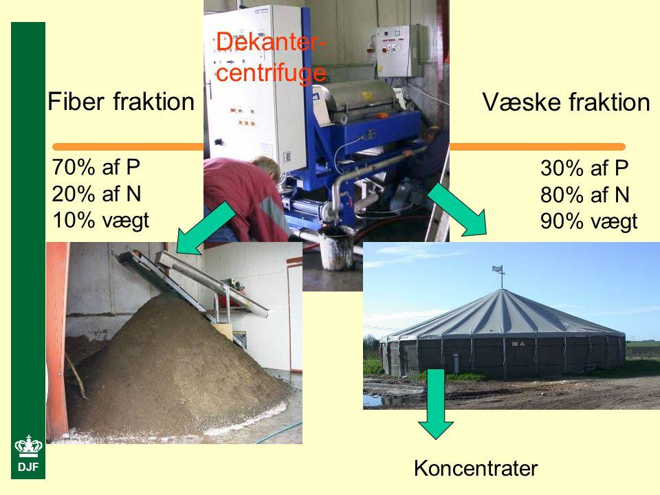 DJF Dekanter- centrifuge Væske fraktion Fiber fraktion 70% af P 20% af N 10% vægt 30% af P 80% af N 90% vægt Koncentrater