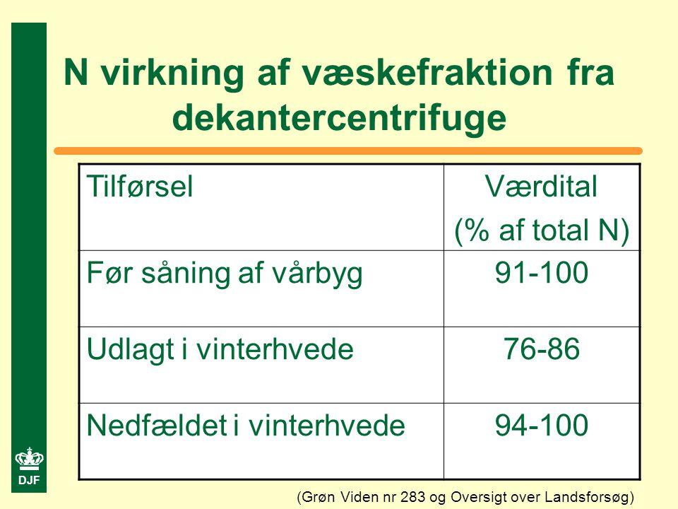 DJF N virkning af væskefraktion fra dekantercentrifuge TilførselVærdital (% af total N) Før såning af vårbyg91-100 Udlagt i vinterhvede76-86 Nedfældet i vinterhvede94-100 (Grøn Viden nr 283 og Oversigt over Landsforsøg)