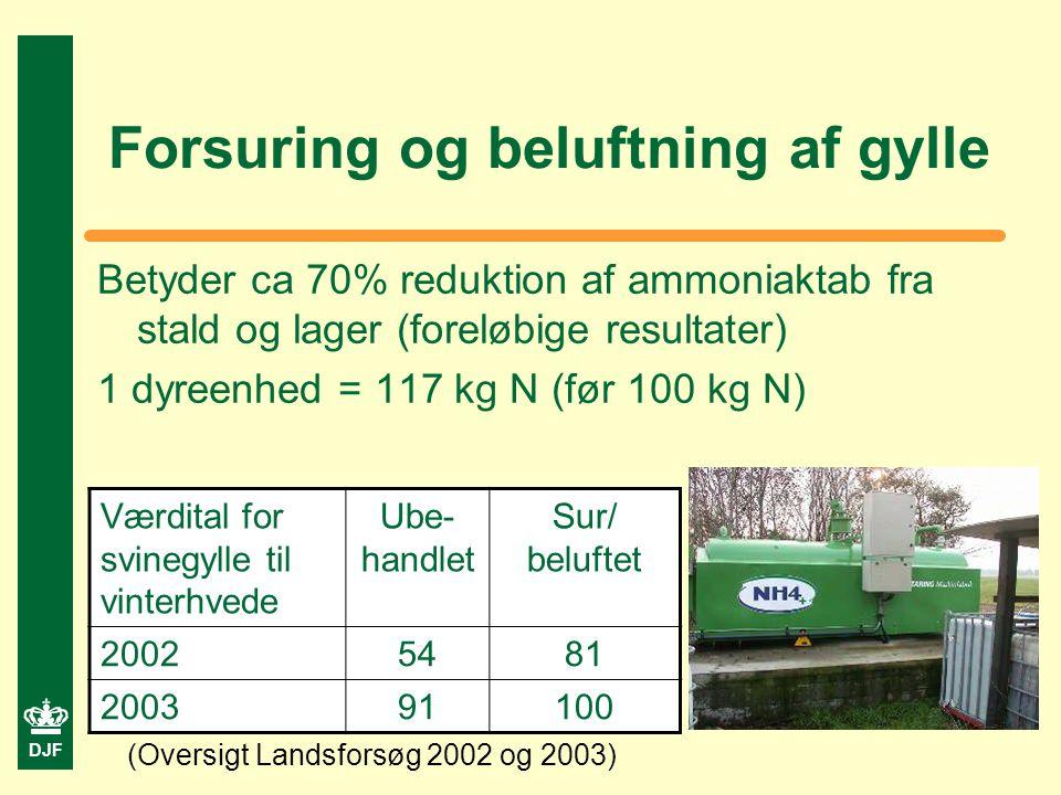DJF Forsuring og beluftning af gylle Betyder ca 70% reduktion af ammoniaktab fra stald og lager (foreløbige resultater) 1 dyreenhed = 117 kg N (før 100 kg N) Værdital for svinegylle til vinterhvede Ube- handlet Sur/ beluftet 20025481 200391100 (Oversigt Landsforsøg 2002 og 2003)