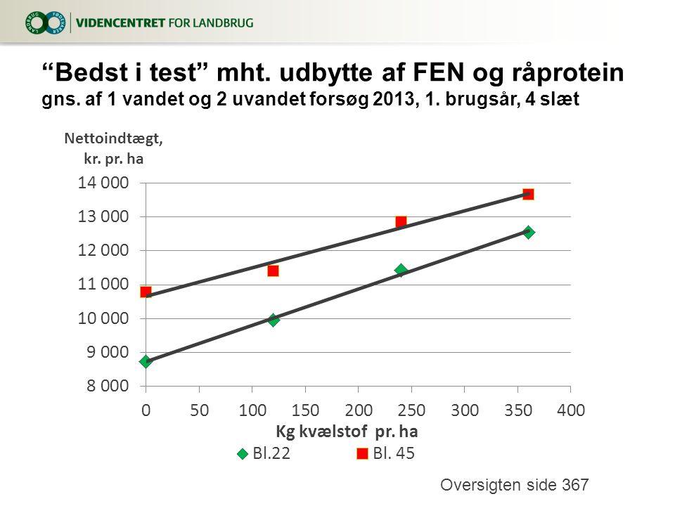Bedst i test mht. udbytte af FEN og råprotein gns.
